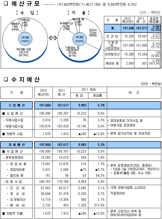 2012년 예산현황