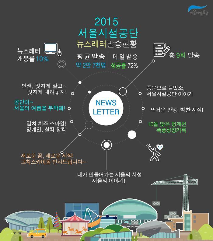 서울시설공단 2015 뉴스레터 발송현황